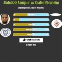 Abdelaziz Sanqour vs Khaled Ebraheim h2h player stats