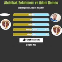Abdelhak Belahmeur vs Adam Nemec h2h player stats