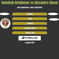 Abdelhak Belahmeur vs Alexandru Ciucur h2h player stats