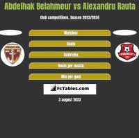 Abdelhak Belahmeur vs Alexandru Rauta h2h player stats