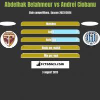 Abdelhak Belahmeur vs Andrei Ciobanu h2h player stats