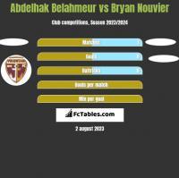 Abdelhak Belahmeur vs Bryan Nouvier h2h player stats