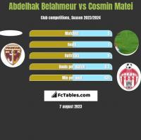 Abdelhak Belahmeur vs Cosmin Matei h2h player stats