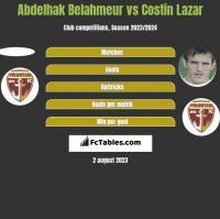 Abdelhak Belahmeur vs Costin Lazar h2h player stats
