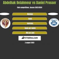 Abdelhak Belahmeur vs Daniel Prosser h2h player stats