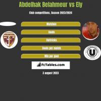 Abdelhak Belahmeur vs Ely h2h player stats