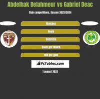 Abdelhak Belahmeur vs Gabriel Deac h2h player stats