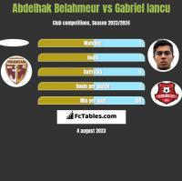 Abdelhak Belahmeur vs Gabriel Iancu h2h player stats