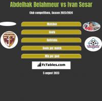 Abdelhak Belahmeur vs Ivan Sesar h2h player stats