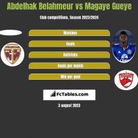 Abdelhak Belahmeur vs Magaye Gueye h2h player stats