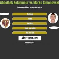 Abdelhak Belahmeur vs Marko Simonovski h2h player stats