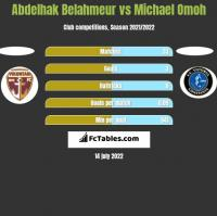 Abdelhak Belahmeur vs Michael Omoh h2h player stats