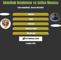 Abdelhak Belahmeur vs Sofien Moussa h2h player stats