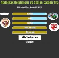 Abdelhak Belahmeur vs Stefan Catalin Tira h2h player stats