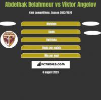 Abdelhak Belahmeur vs Viktor Angelov h2h player stats