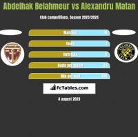 Abdelhak Belahmeur vs Alexandru Matan h2h player stats
