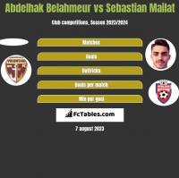 Abdelhak Belahmeur vs Sebastian Mailat h2h player stats