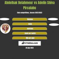 Abdelhak Belahmeur vs Adelin Shiva Pircalabu h2h player stats