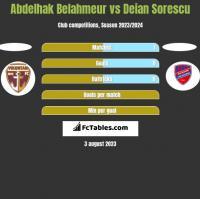 Abdelhak Belahmeur vs Deian Sorescu h2h player stats