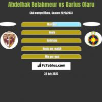 Abdelhak Belahmeur vs Darius Olaru h2h player stats