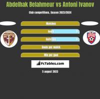 Abdelhak Belahmeur vs Antoni Ivanov h2h player stats