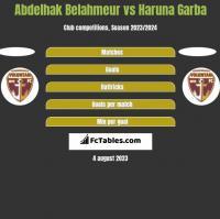 Abdelhak Belahmeur vs Haruna Garba h2h player stats
