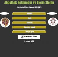 Abdelhak Belahmeur vs Florin Stefan h2h player stats