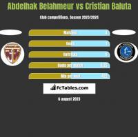 Abdelhak Belahmeur vs Cristian Baluta h2h player stats