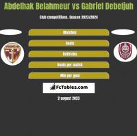 Abdelhak Belahmeur vs Gabriel Debeljuh h2h player stats