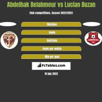 Abdelhak Belahmeur vs Lucian Buzan h2h player stats