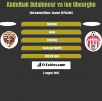 Abdelhak Belahmeur vs Ion Gheorghe h2h player stats