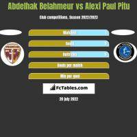 Abdelhak Belahmeur vs Alexi Paul Pitu h2h player stats