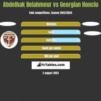 Abdelhak Belahmeur vs Georgian Honciu h2h player stats