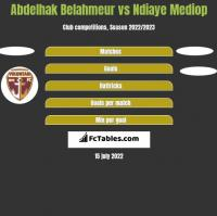 Abdelhak Belahmeur vs Ndiaye Mediop h2h player stats