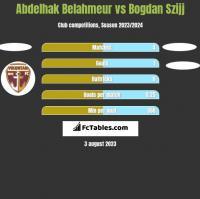 Abdelhak Belahmeur vs Bogdan Szijj h2h player stats