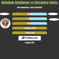Abdelhak Belahmeur vs Alexandru Stoica h2h player stats