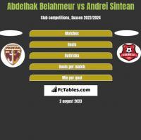 Abdelhak Belahmeur vs Andrei Sintean h2h player stats