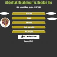 Abdelhak Belahmeur vs Bogdan Ilie h2h player stats