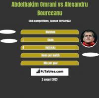 Abdelhakim Omrani vs Alexandru Bourceanu h2h player stats
