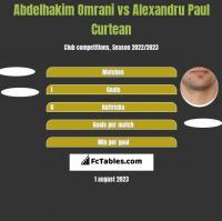 Abdelhakim Omrani vs Alexandru Paul Curtean h2h player stats
