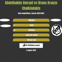 Abdelhakim Omrani vs Bruno Arauzo Chalkiadakis h2h player stats