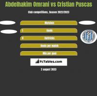 Abdelhakim Omrani vs Cristian Puscas h2h player stats