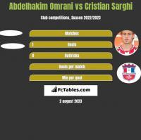 Abdelhakim Omrani vs Cristian Sarghi h2h player stats