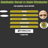 Abdelhakim Omrani vs Daniel Offenbacher h2h player stats