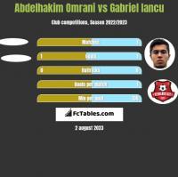 Abdelhakim Omrani vs Gabriel Iancu h2h player stats