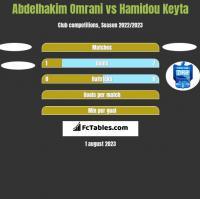 Abdelhakim Omrani vs Hamidou Keyta h2h player stats