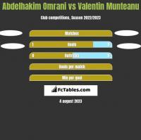 Abdelhakim Omrani vs Valentin Munteanu h2h player stats