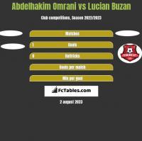 Abdelhakim Omrani vs Lucian Buzan h2h player stats