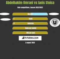 Abdelhakim Omrani vs Ianis Stoica h2h player stats