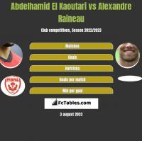 Abdelhamid El Kaoutari vs Alexandre Raineau h2h player stats